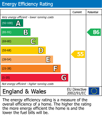 EPC Graph for Central Drive, Shirebrook, Mansfield