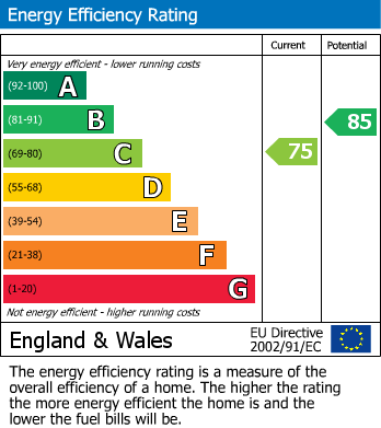 EPC Graph for Moor Lane, Mansfield