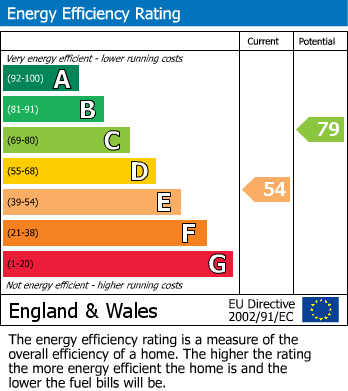 EPC Graph for Main Street, Walesby, Newark