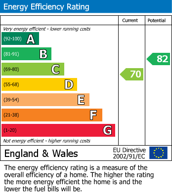 EPC Graph for 41 Cotswold Grove, Mansfield, Notts
