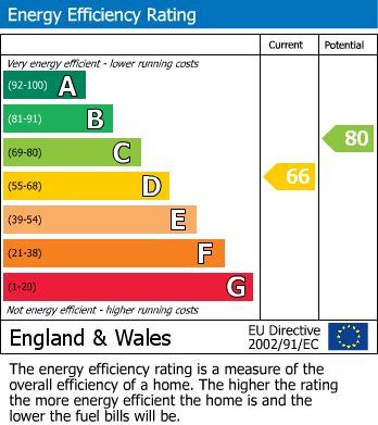 EPC Graph for Oakwood Grove, Edwinstowe, Mansfield